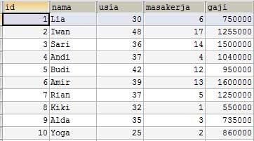 Tabel Karyawan dalam Basis Data Fuzzy Metode Tahani dengan PHP MySQL