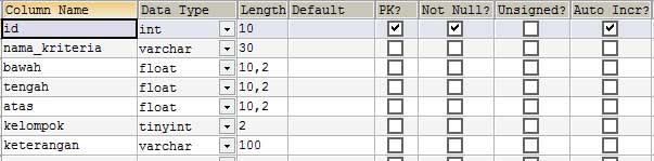 Basis Data Fuzzy Metode Tahani dengan PHP MySQL