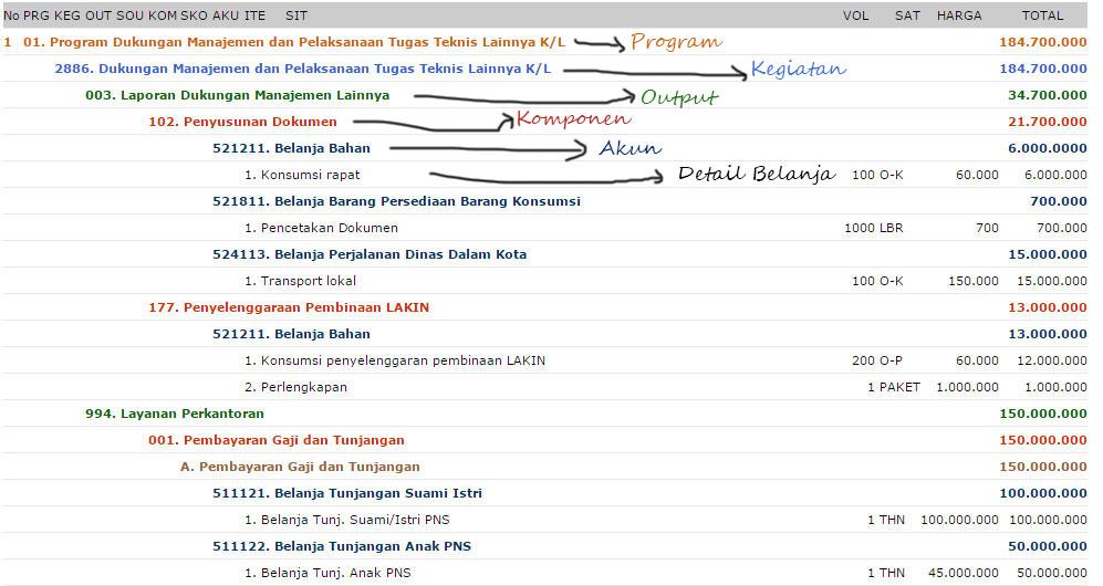 Diagram E-R Tabel Petunjuk Operasional Kegiatan (POK)