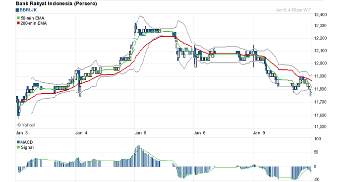 Menampilkan Grafik Saham memanfaatkan Yahoo Finance API
