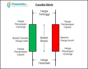 Gambar Candlestick: Cara menampilkan CandleStick dengan CodeIgniter Mysql dan Echarts