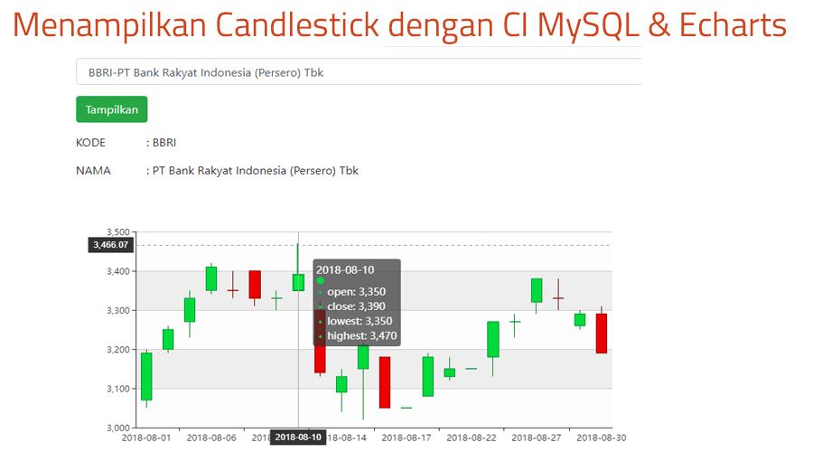 Cara menampilkan CandleStick dengan CodeIgniter Mysql dan Echarts