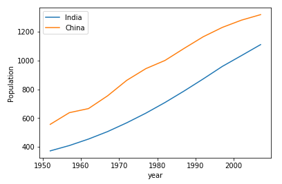 Analisa sederhana dengan Python: Perbandingan Populasi India dan China